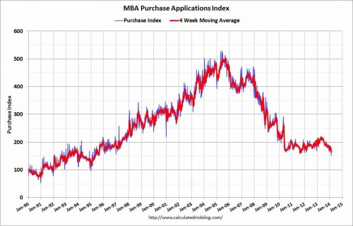 Link Roundup: Housing Market Strength Evaporating