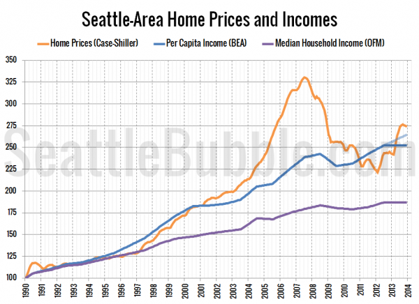 Seattle-Area Home Prices and Incomes