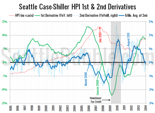 Case-Shiller Second Derivative Suggests Softer Prices