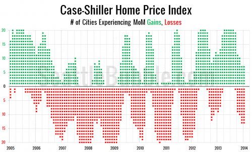 Case-Shiller: Home Prices Weakest Since Early 2012