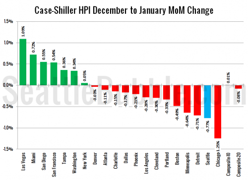 Case-Shiller: Home Prices Slip Further in January