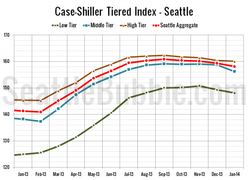 Case-Shiller Tiers: Middle Tier Took Biggest Hit in January