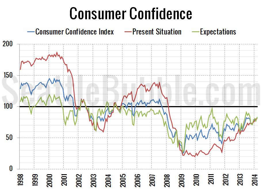 Consumer-Confidence_2014-03
