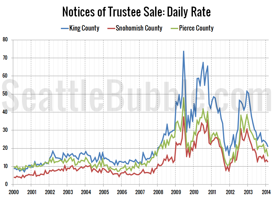 Foreclosures-NTS-Daily-Rate_2014-02