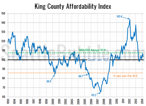 Affordability At Pre-Bubble Average Level