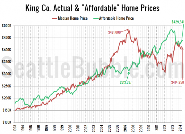 "King Co. Actual & ""Affordable"" Home Prices"