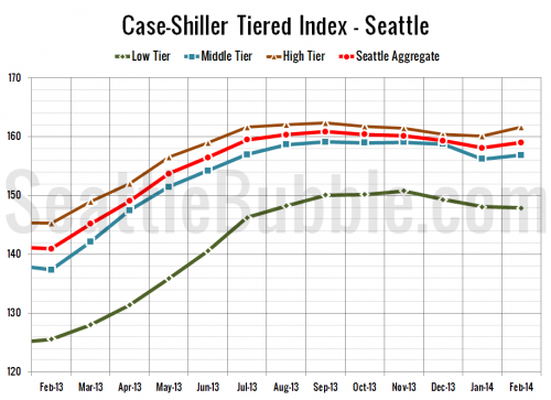 Case-Shiller Tiers: Low Tier Slips, Middle & High Increase