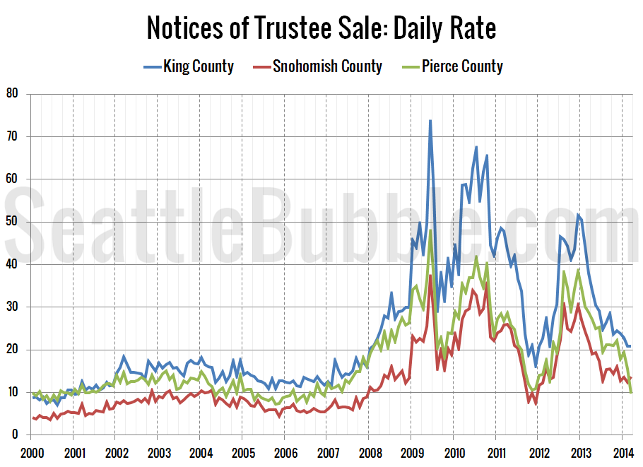 Foreclosures-NTS-Daily-Rate_2014-03
