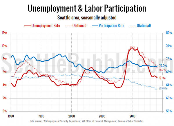 Unemployment & Labor Participation