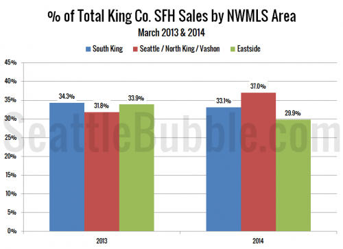 Seattle Sales Take More Share from the Eastside