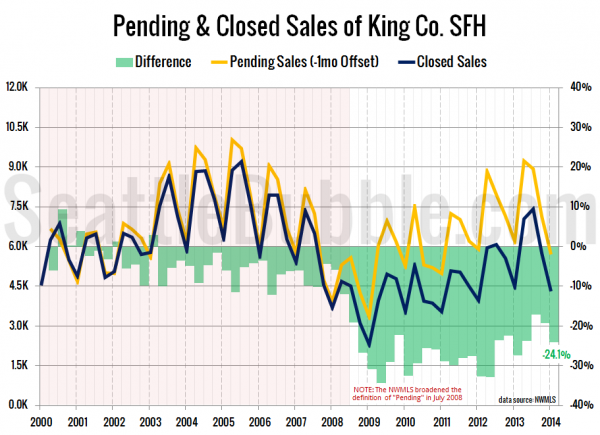 Pending & Closed Sales of King Co. SFH