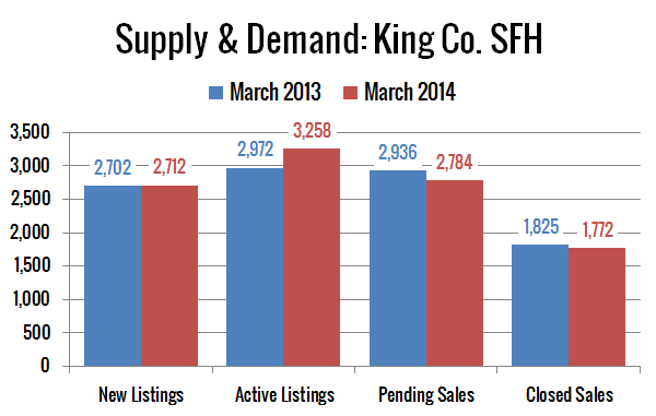 Supply & Demand: King County Single Family Homes