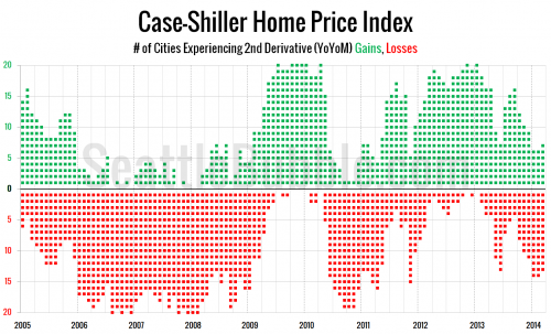 Case-Shiller Second Derivative Weakness Continues