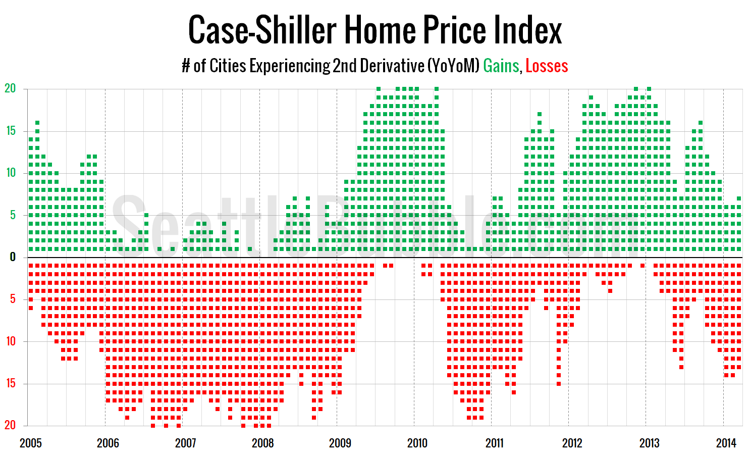 Case-Shiller-Cities-YoYoM_2014-03