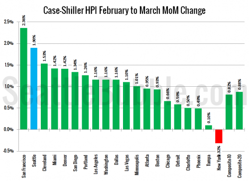 Case-Shiller: March Home Price Gains Strong but Slowing