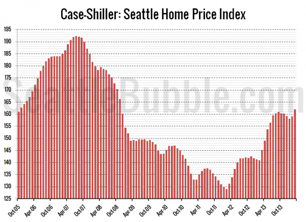 case shiller home prices march