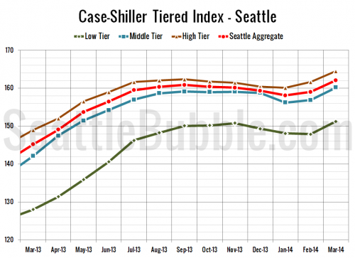 Case-Shiller Tiers: Low Tier Leads March Price Increases