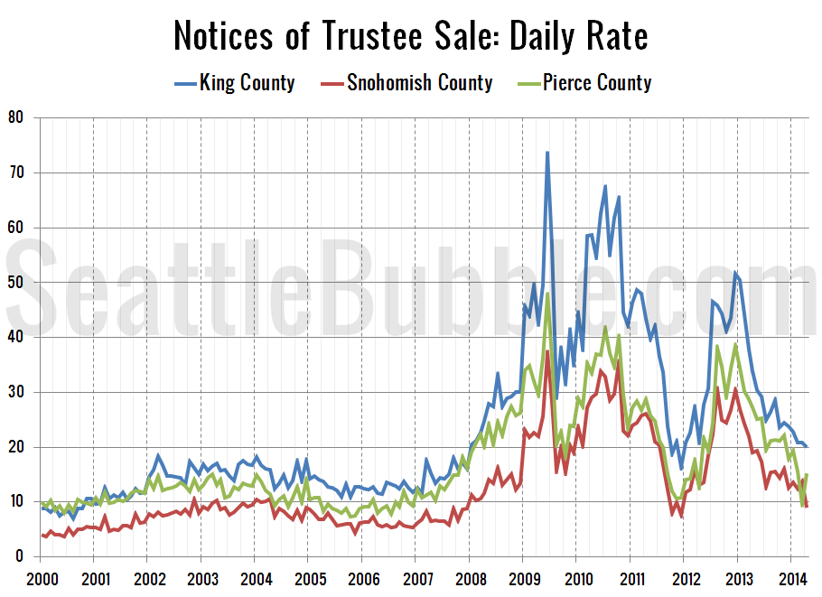 Foreclosures-NTS-Daily-Rate_2014-04