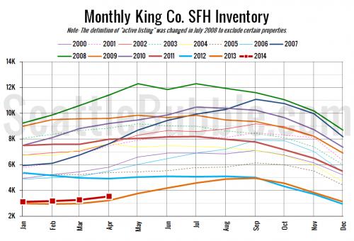 NWMLS: April Saw Little Change in Seattle's Market