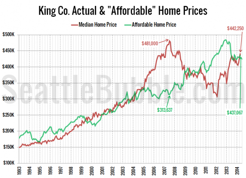 Affordable Home Price Inched Up in May