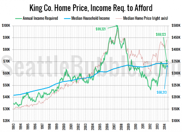 King Co. Home Price, Income Req. to Afford