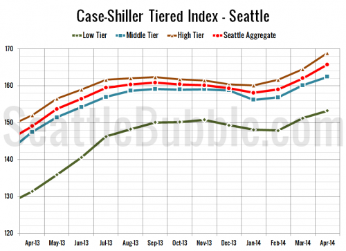 Case-Shiller Tiers: Price Gains Slow in Low & Middle Tiers