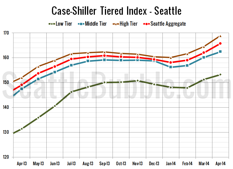 Case-Shiller_SeaTiers-Zoomed_2014-04