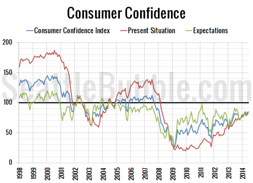 Consumer Confidence Hits 6.5-Year High in June