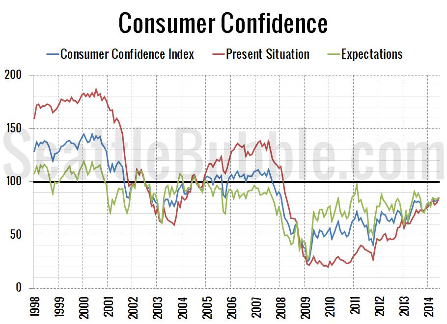 Consumer-Confidence_2014-06