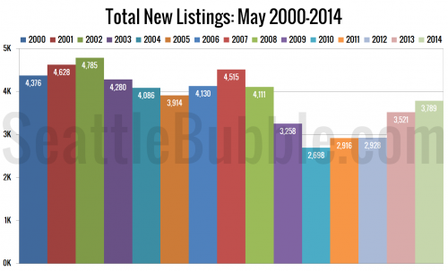 New Listings Hit a Six-Year High for Month of May