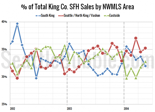 Sales Falling Across King County, Seattle Drops Least