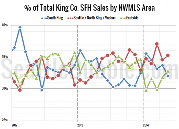 % of Total King Co. SFH Sales by NWMLS Area