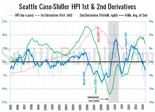 Seattle Case-Shiller HPI 1st & 2nd Derivatives