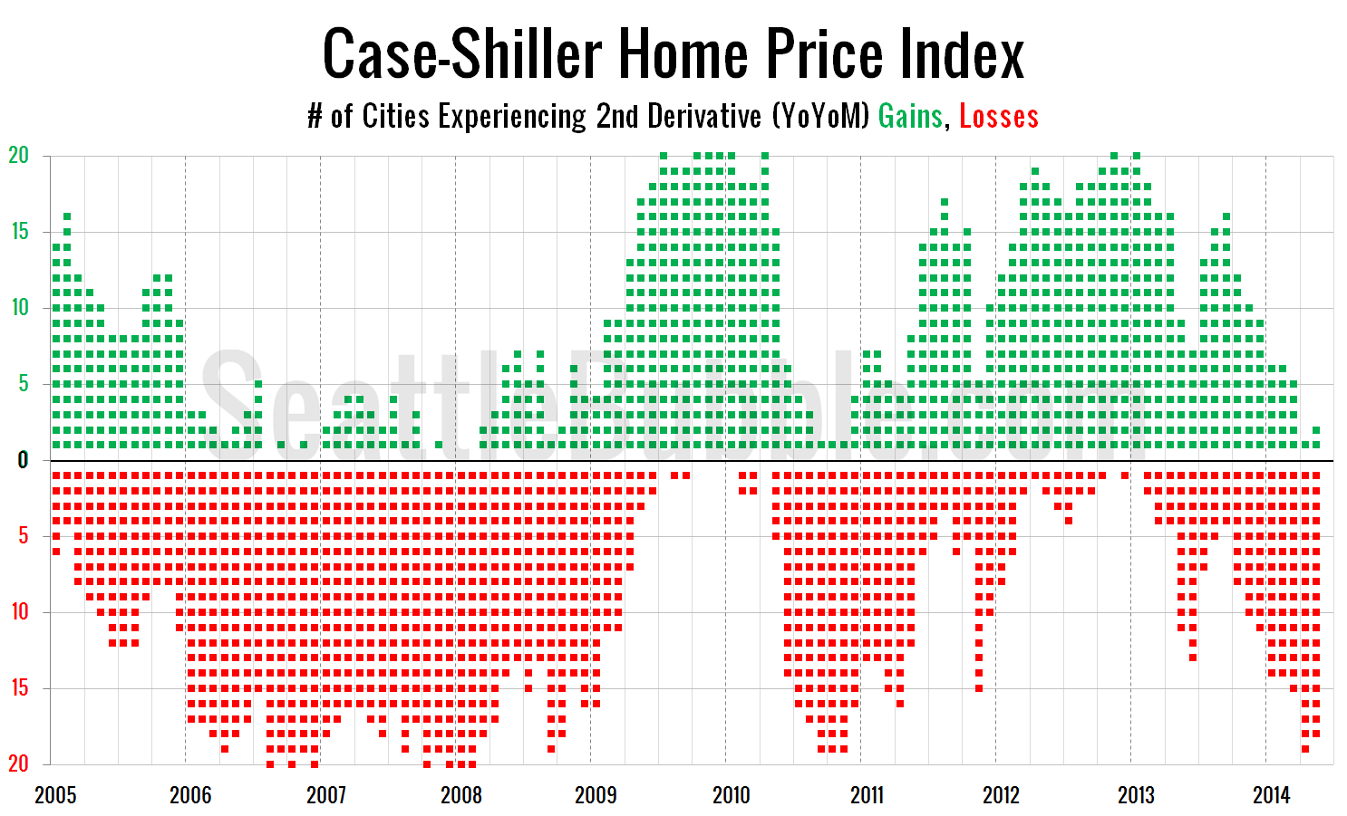 Case-Shiller-Cities-YoYoM_2014-05