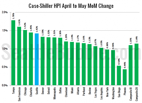 Case-Shiller: Home Price Growth Cooled in May