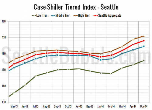 Case-Shiller Tiers: Softer May in All Three Tiers