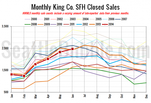 NWMLS: Sales Inch Up, Prices Climb Again