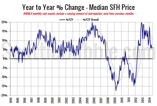 King County SFH YOY Price Change