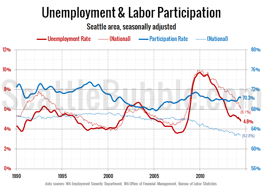 Labor-Force-Unemployment_Seattle_2014-06
