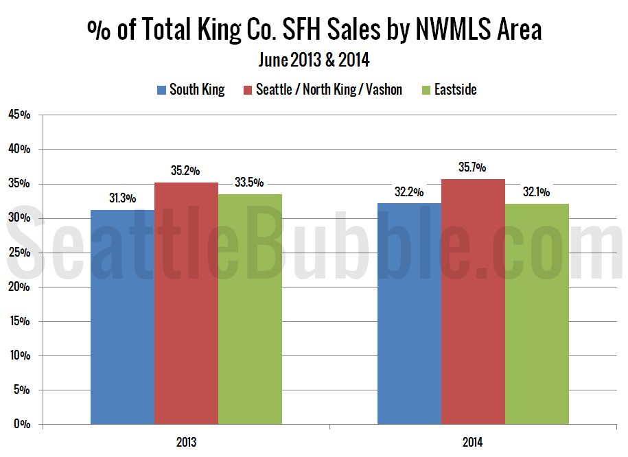 NWMLS-King-Region-Breakdown-bars_2014-06