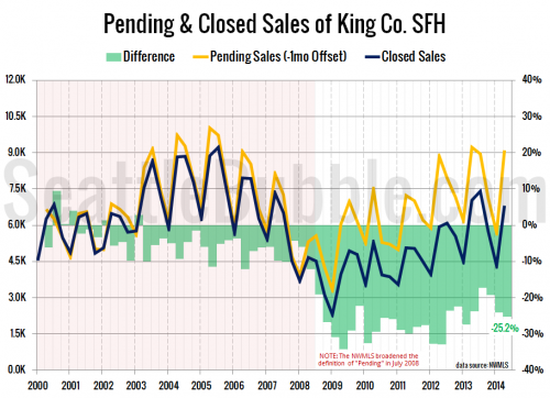 The New Normal: 25 Percent of Pending Sales Don't Close