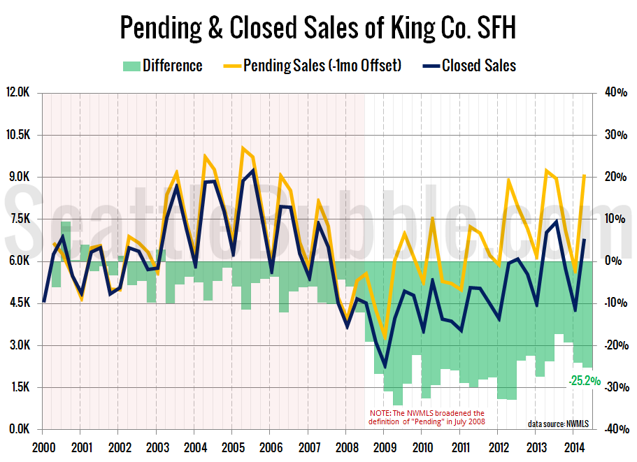Pending-Closed-2014-Q2