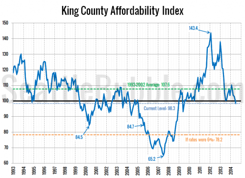 Another Bubble? Affordability Only Sustained By Low Rates