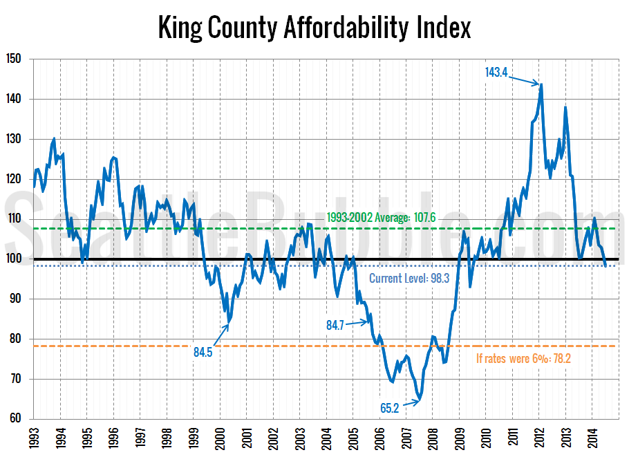 Affordability-Index_2014-07