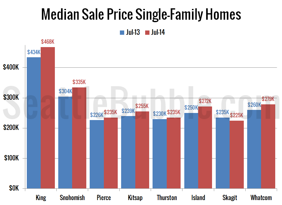 Chart Showing Supply Of Single Family Homes For Sale