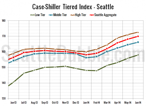 Case-Shiller Tiers: Price Growth Slows Across the Board