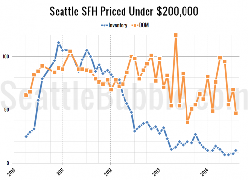 Cheapest Homes: August 2014 Edition