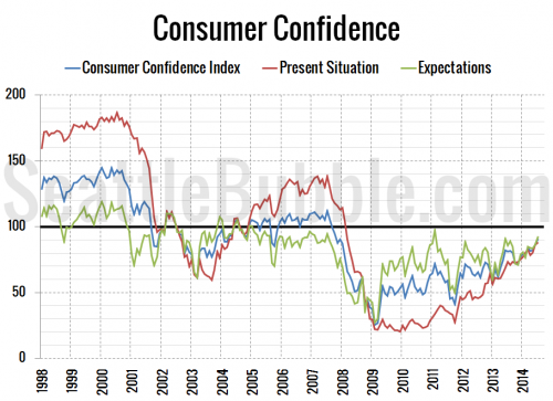 Consumer Confidence Up 12 Percent From Last Year