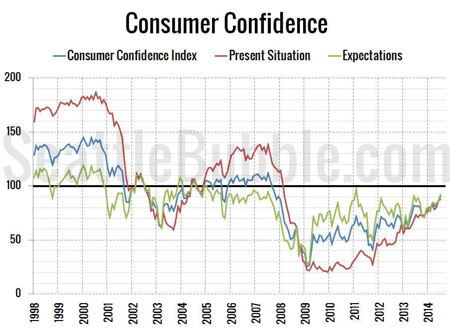 Consumer-Confidence_2014-07