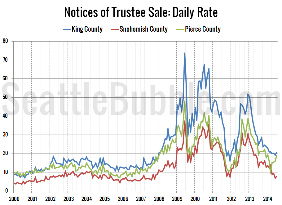 Foreclosures-NTS-Daily-Rate_2014-07